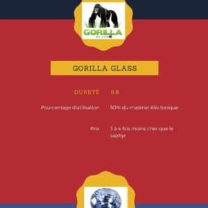 Comparaison du Gorilla Glass et Sapphire